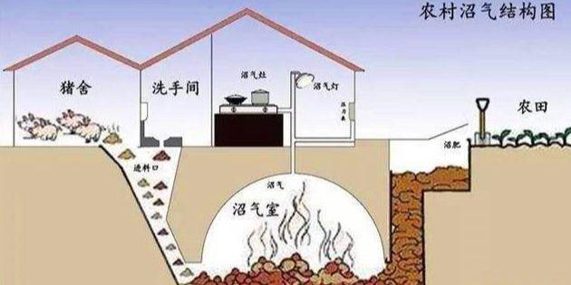 沼气池的原理图